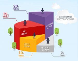 Kolejne poziomy w programie lojalnościowym SmartPożyczki