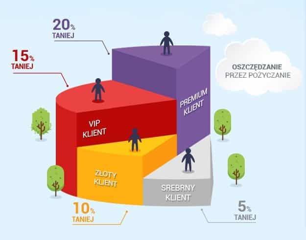 Program Lojalnościowy firmy Smartpożyczka