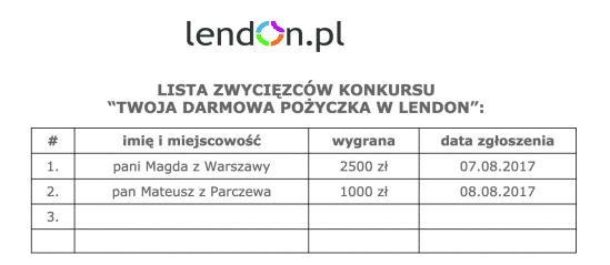 Zwycięzcy w konkursie Lendon.pl - spłata pożyczki