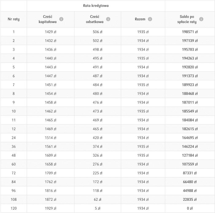 Raty równe - annuitetowe na przykładzie symulacje pko bp