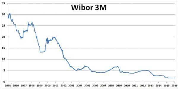 Wykres WIBORU 3M - od 1995 roku - źródło: Bankier.pl