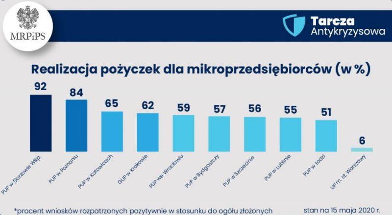 Dane Ministerstwa o ilości przeprocesowanych wniosków o pożyczkę 5000 zł dla mikroprzedsiębiorców