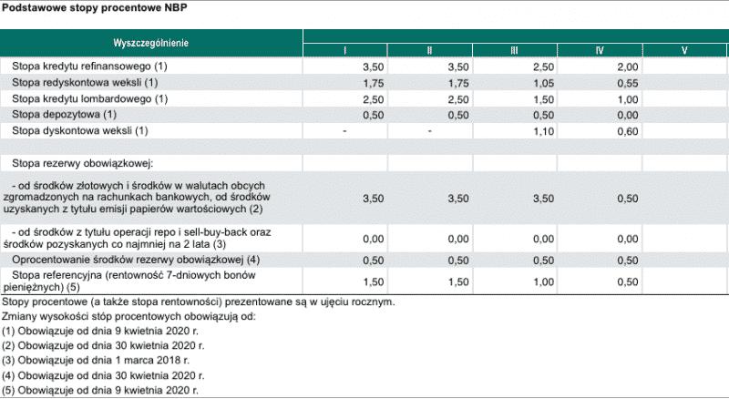 Instrumenty NBP - stopy procentowe od stycznia do maja 2020