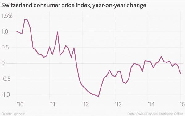 Indeks cen konsumpcyjnych w Szwajcarii rok do roku