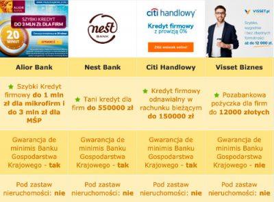 kredyty dla firm - okno rankingu