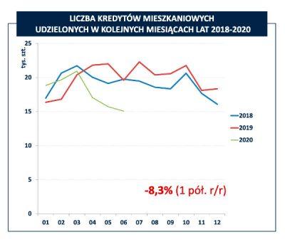 Sprzedaż kredytów mieszkaniowych w I półroczu 2020 i 2018-2019