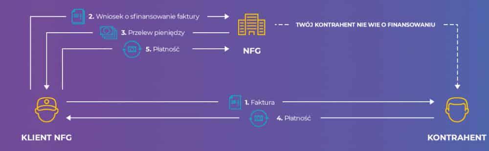 Faktoring cichy w NFG - kolejne kroki