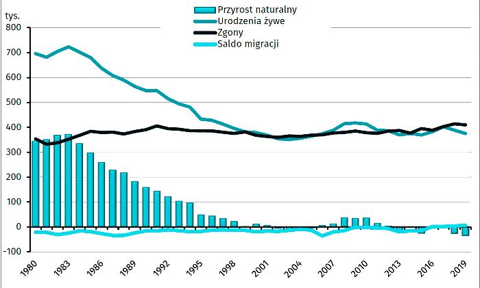 Przyrost naturalny - zgony, urodzenia i migracja w latach 1980 - 2019 r.