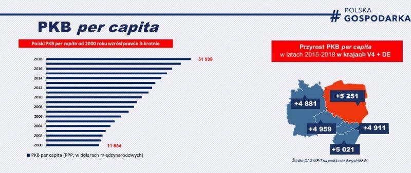 PKB per capita od 2020 roku - Polska a Niemcy, Czechy, Słowacja i Węgry