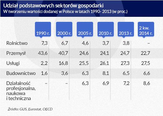 Udział podstawowych gałęzi gospodarki w tworzeniu PKB