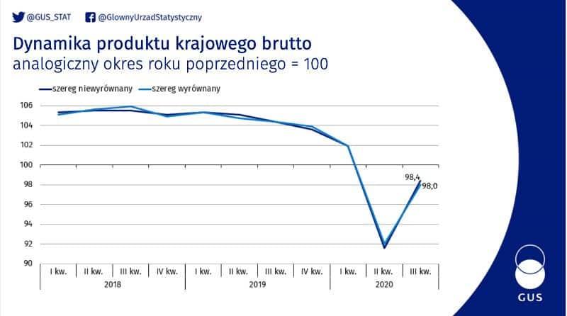 Dynamika produktu krajowego brutto - wykres lata 2018 - 2021 - GUS