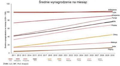 Średnie wynagrodzenie na miesiąc w latach 2011-2030